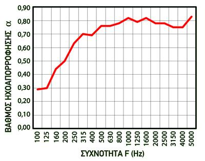 aritherm πάπλωμα τεστ UNI EN ISO 11654